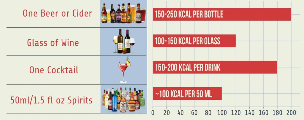 Fat Content In Alcohol 63