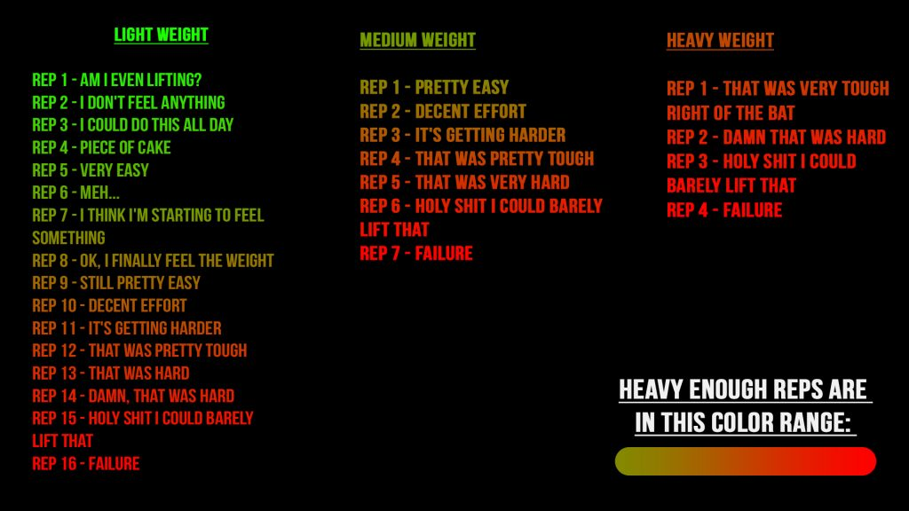 how heavy should you train